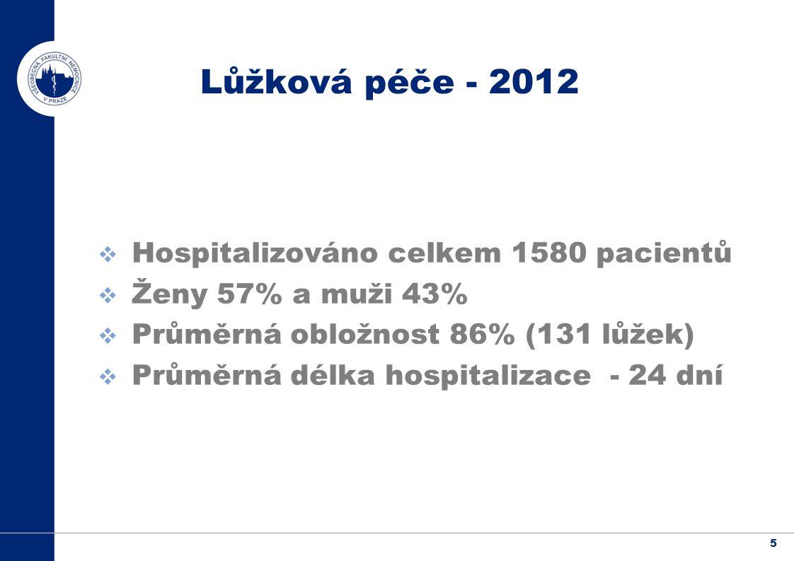 Hospitalizováno celkem 1580 pacientů Ženy 57% a muži 43%