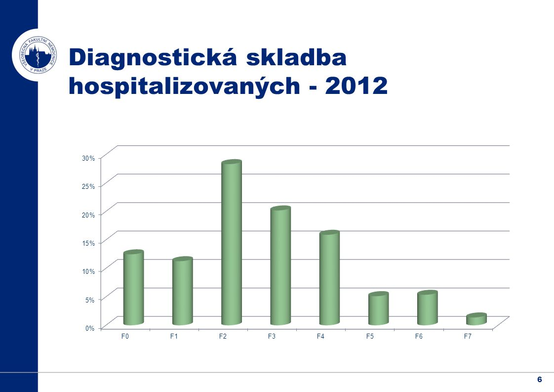 Diagnostická skladba hospitalizovaných - 2012