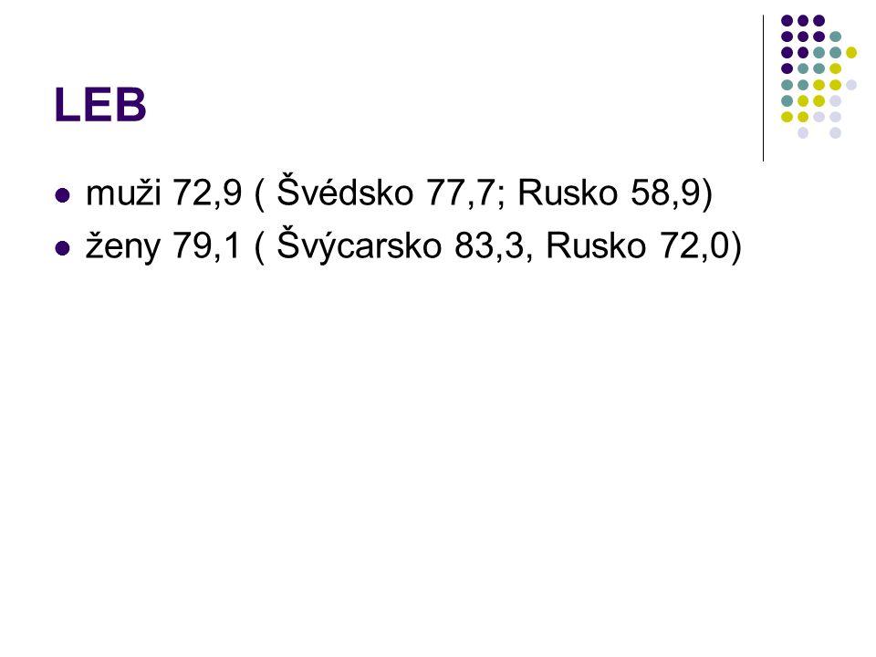 LEB muži 72,9 ( Švédsko 77,7; Rusko 58,9)