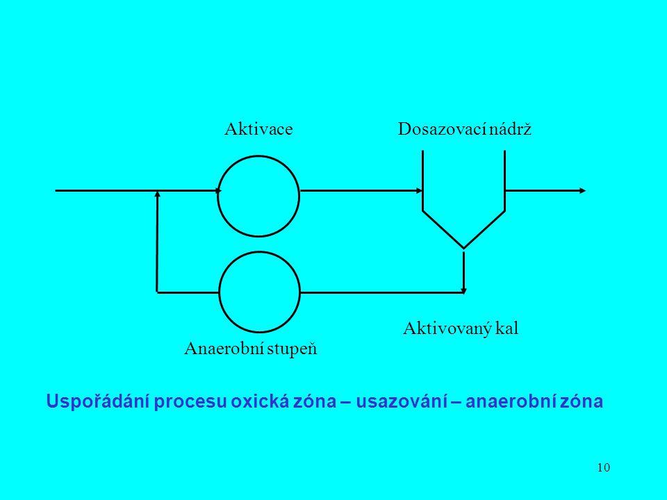 Aktivace Dosazovací nádrž. Aktivovaný kal. Anaerobní stupeň.