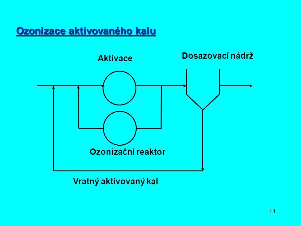 Ozonizace aktivovaného kalu