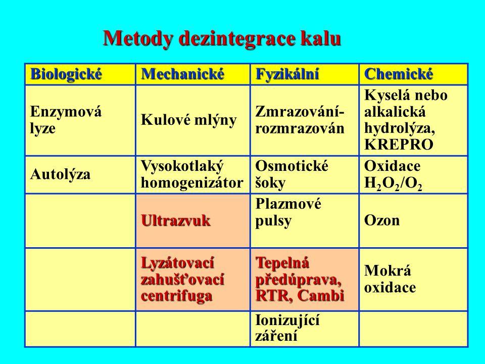 Metody dezintegrace kalu