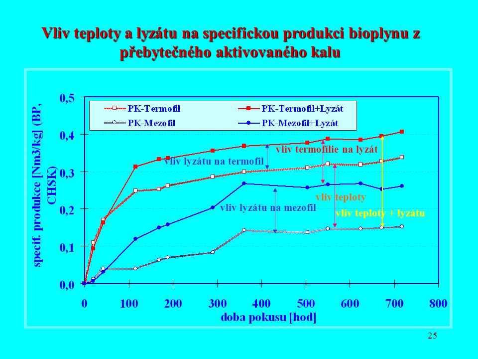 Vliv teploty a lyzátu na specifickou produkci bioplynu z přebytečného aktivovaného kalu