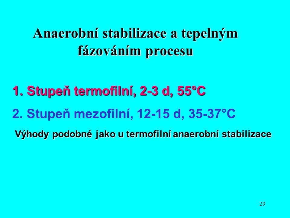 Anaerobní stabilizace a tepelným fázováním procesu