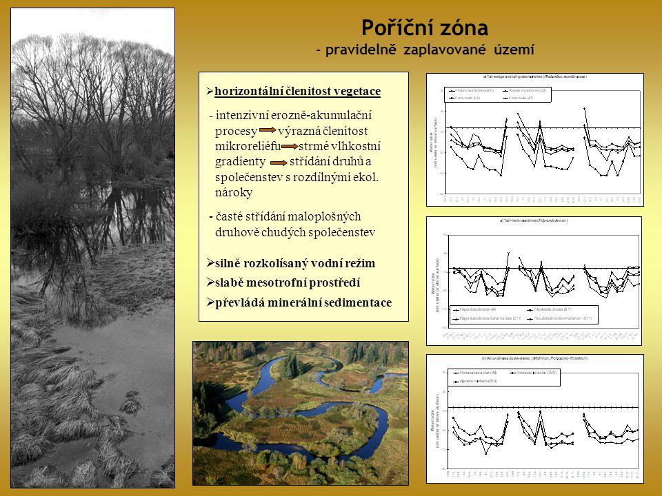 Poříční zóna - pravidelně zaplavované území
