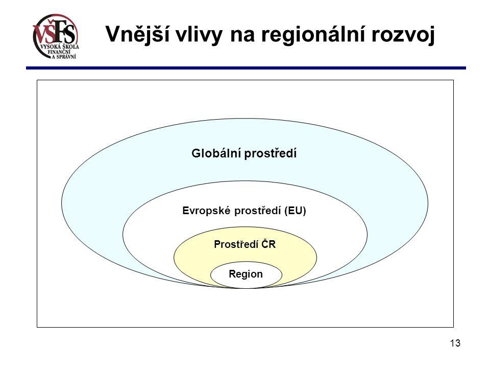 Vnější vlivy na regionální rozvoj