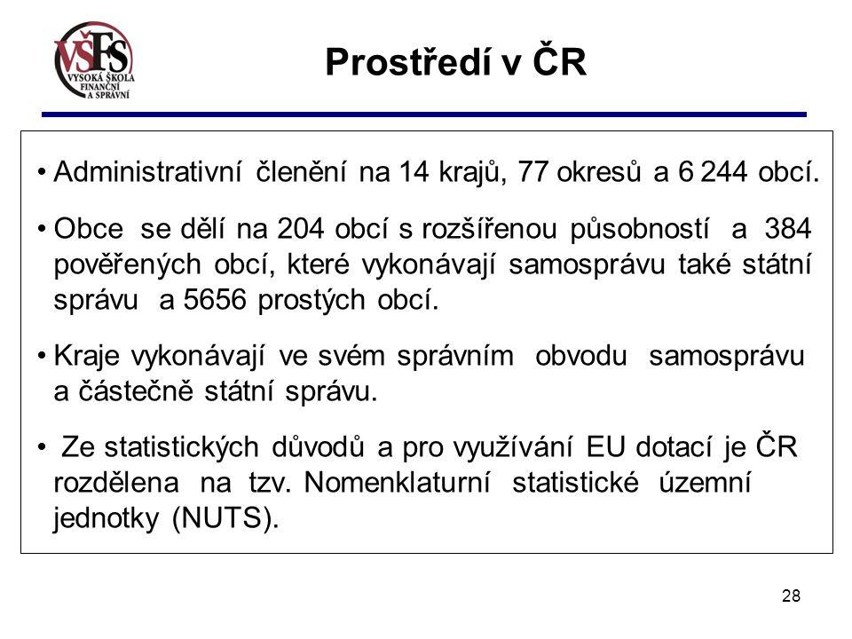 Prostředí v ČR Administrativní členění na 14 krajů, 77 okresů a 6 244 obcí.