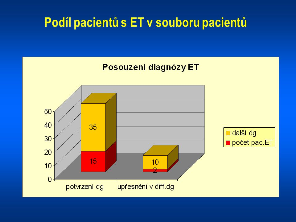 Podíl pacientů s ET v souboru pacientů