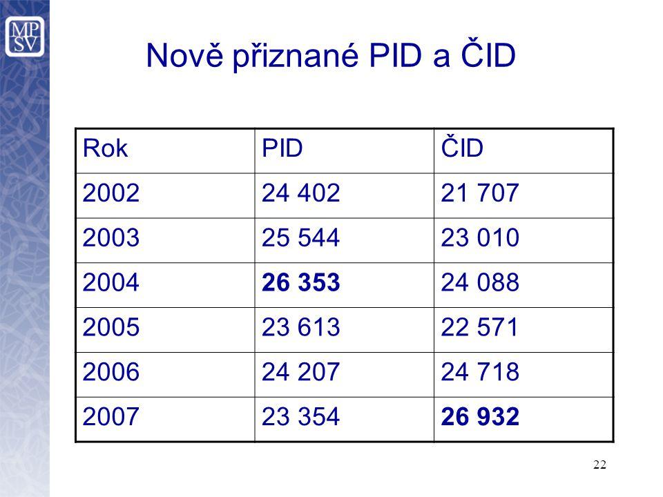 Nově přiznané PID a ČID Rok PID ČID 2002 24 402 21 707 2003 25 544