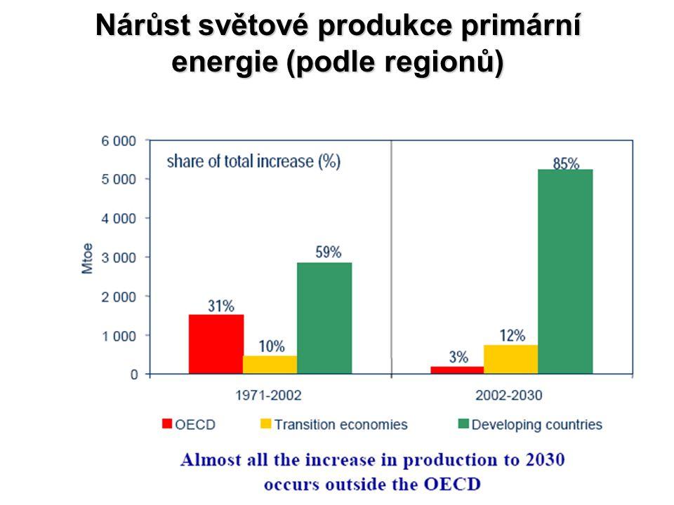 Nárůst světové produkce primární energie (podle regionů)