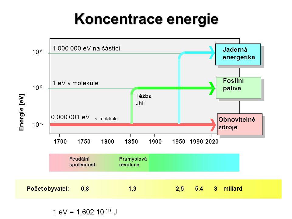 Koncentrace energie 1 eV = 1.602 10-19 J 1 000 000 eV na částici
