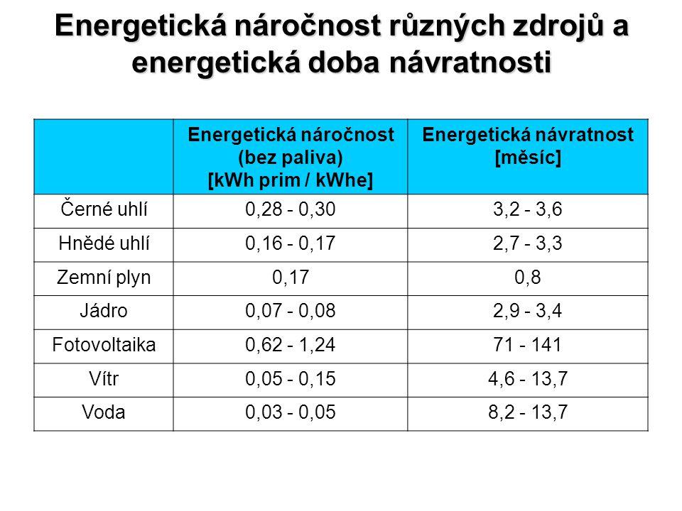 Energetická náročnost různých zdrojů a energetická doba návratnosti