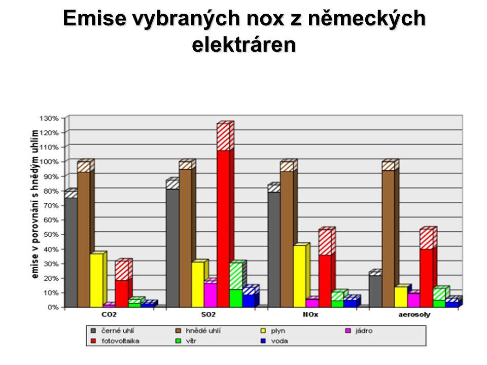 Emise vybraných nox z německých elektráren
