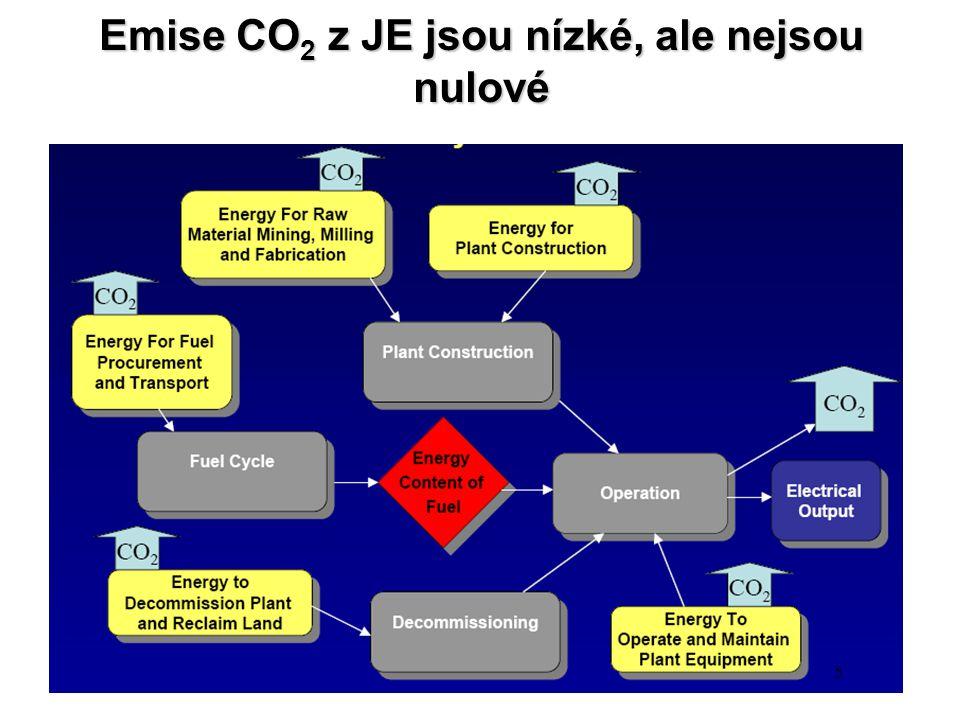 Emise CO2 z JE jsou nízké, ale nejsou nulové