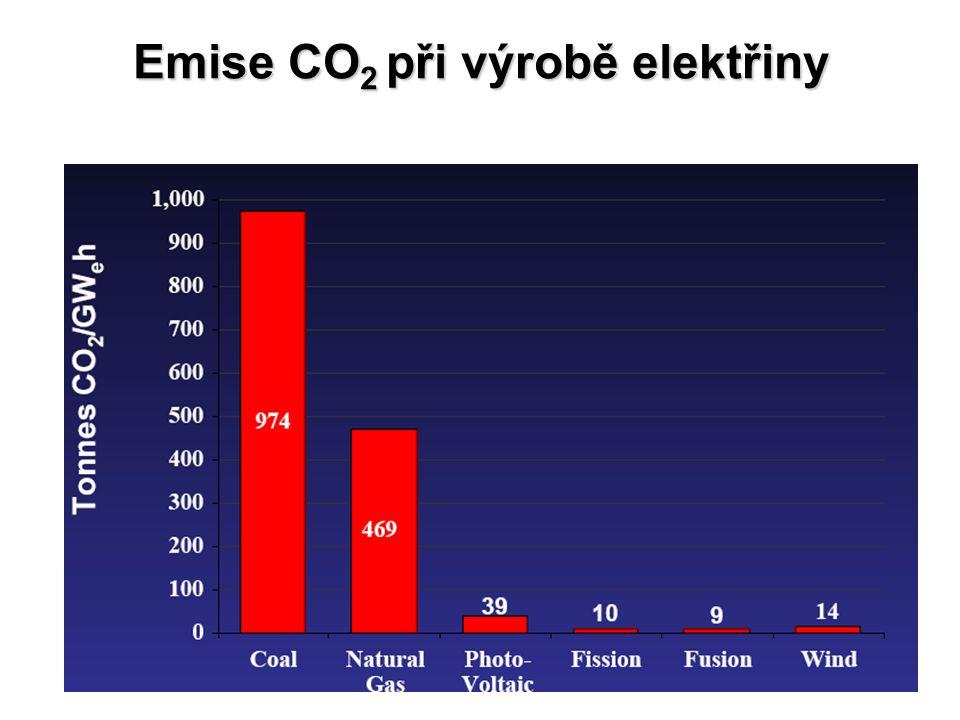 Emise CO2 při výrobě elektřiny