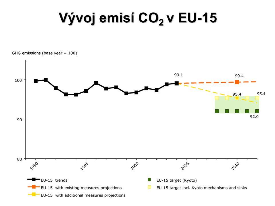 Vývoj emisí CO2 v EU-15
