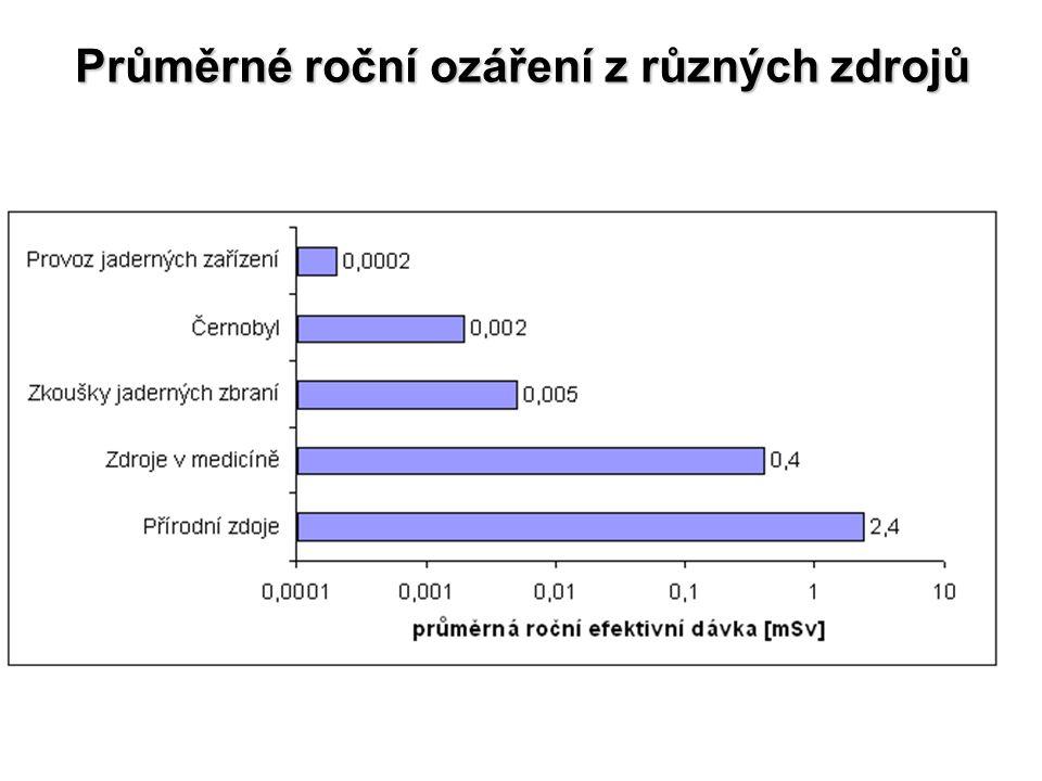 Průměrné roční ozáření z různých zdrojů