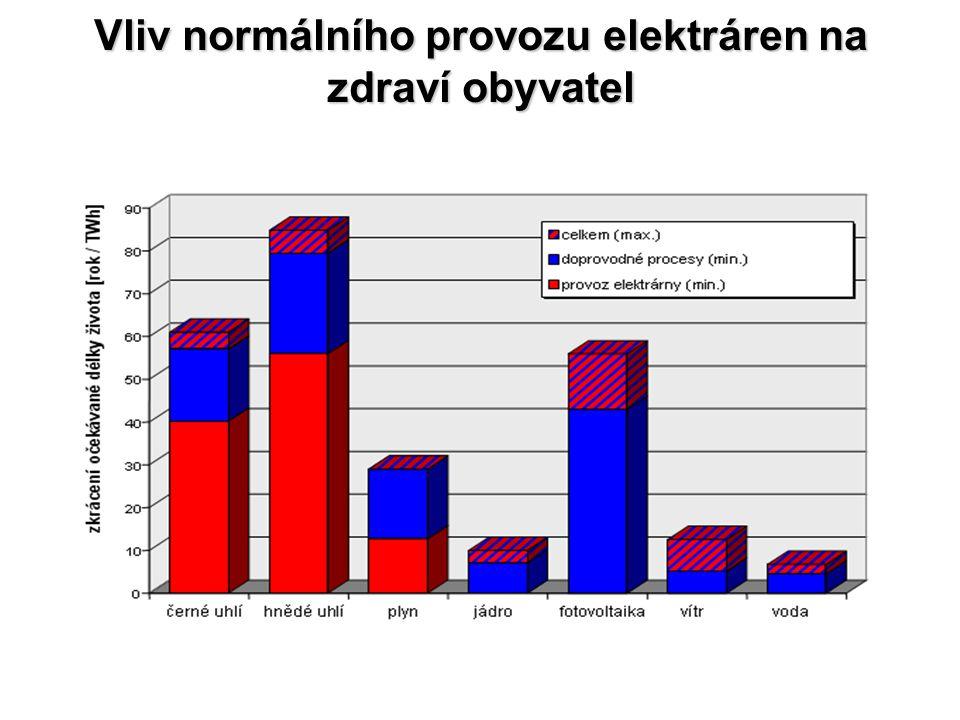 Vliv normálního provozu elektráren na zdraví obyvatel