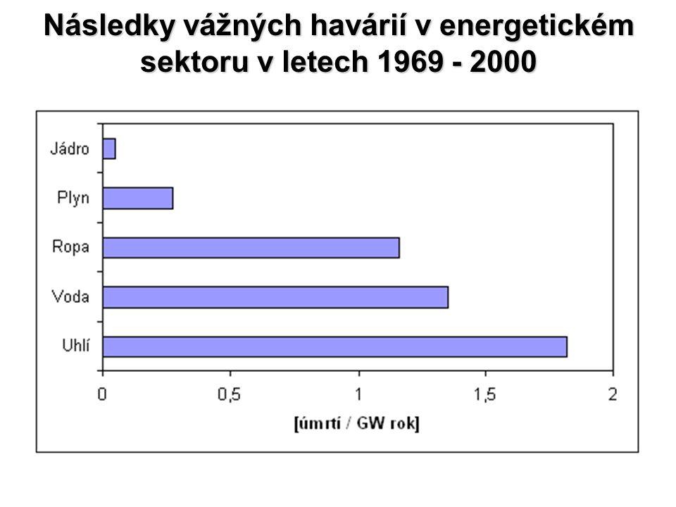 Následky vážných havárií v energetickém sektoru v letech 1969 - 2000