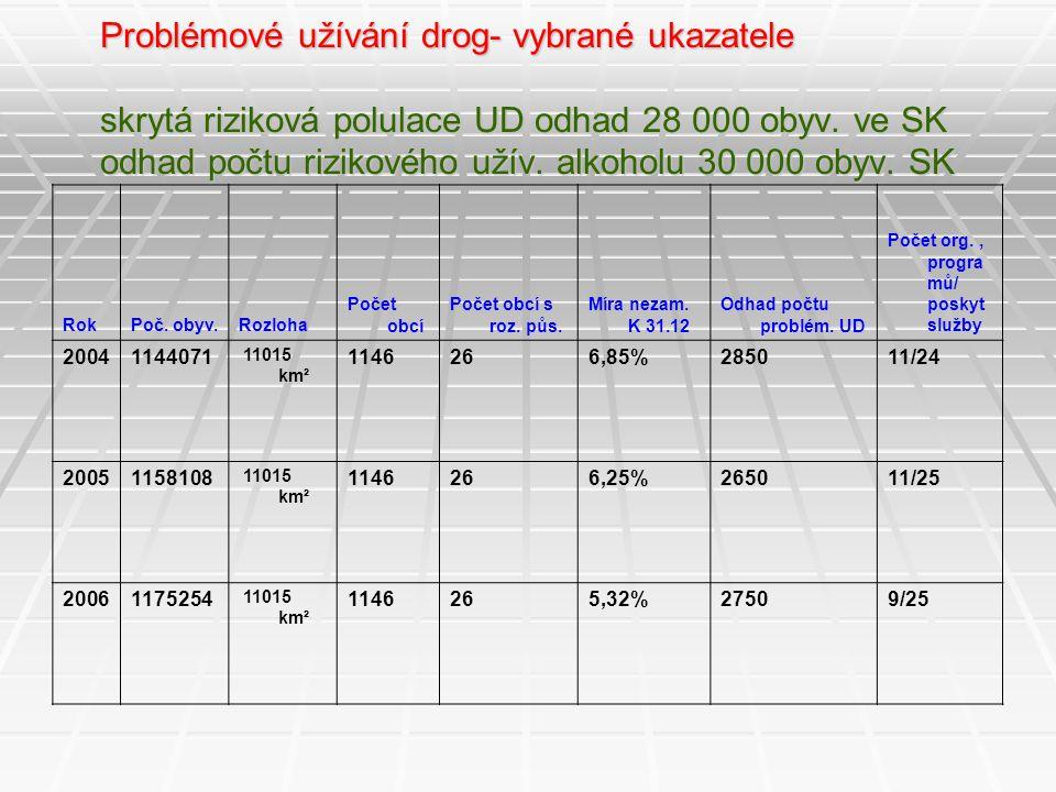 Problémové užívání drog- vybrané ukazatele skrytá riziková polulace UD odhad 28 000 obyv. ve SK odhad počtu rizikového užív. alkoholu 30 000 obyv. SK