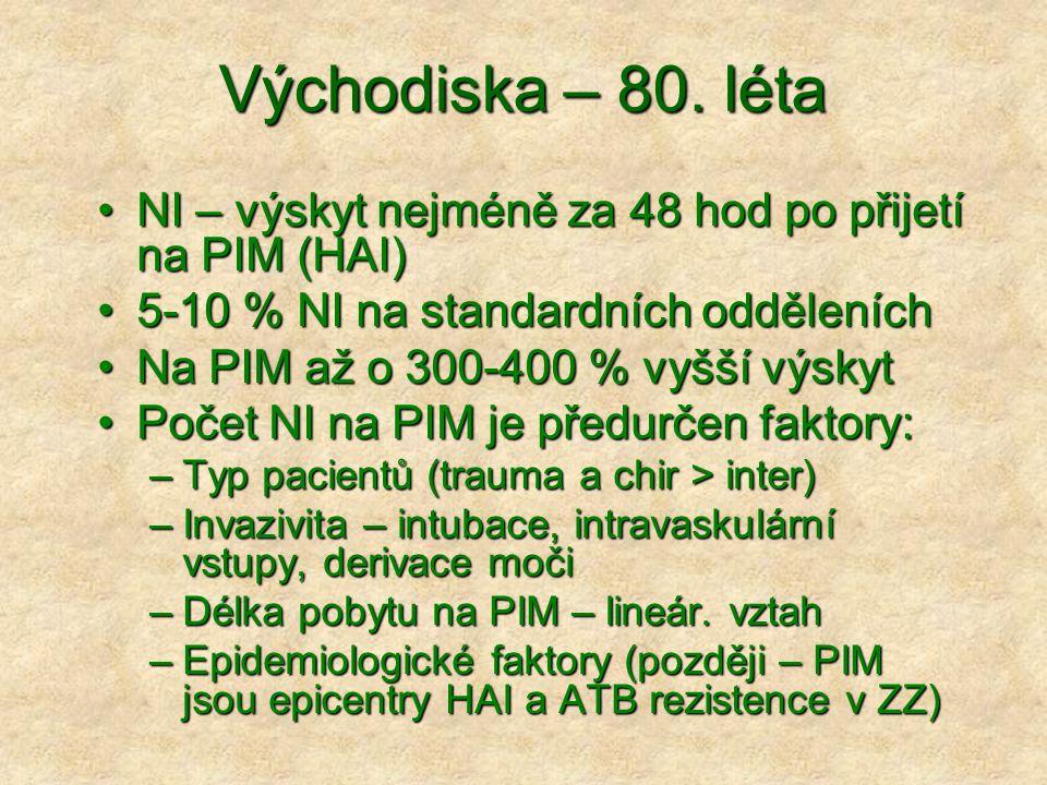 Východiska – 80. léta NI – výskyt nejméně za 48 hod po přijetí na PIM (HAI) 5-10 % NI na standardních odděleních.