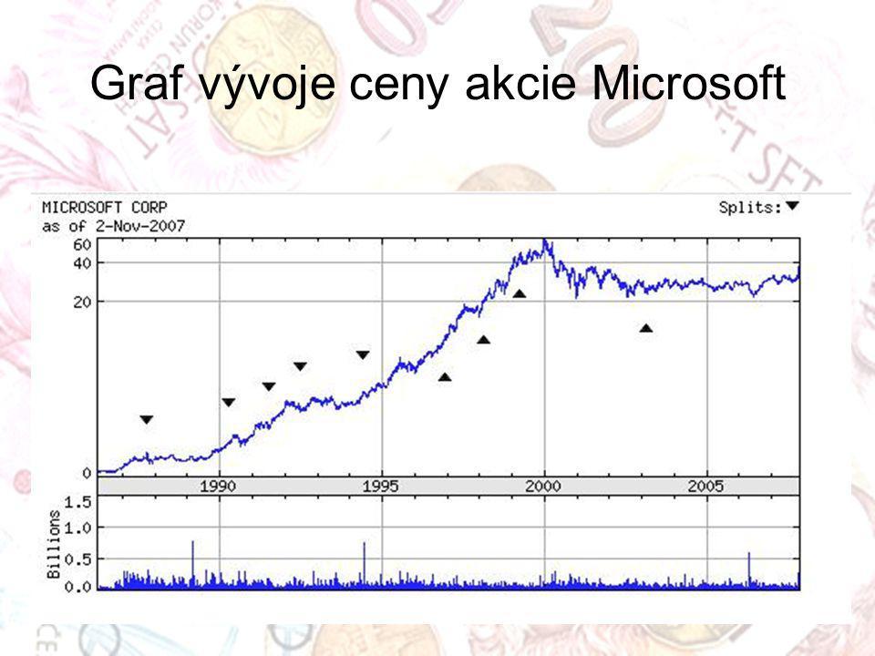 Graf vývoje ceny akcie Microsoft