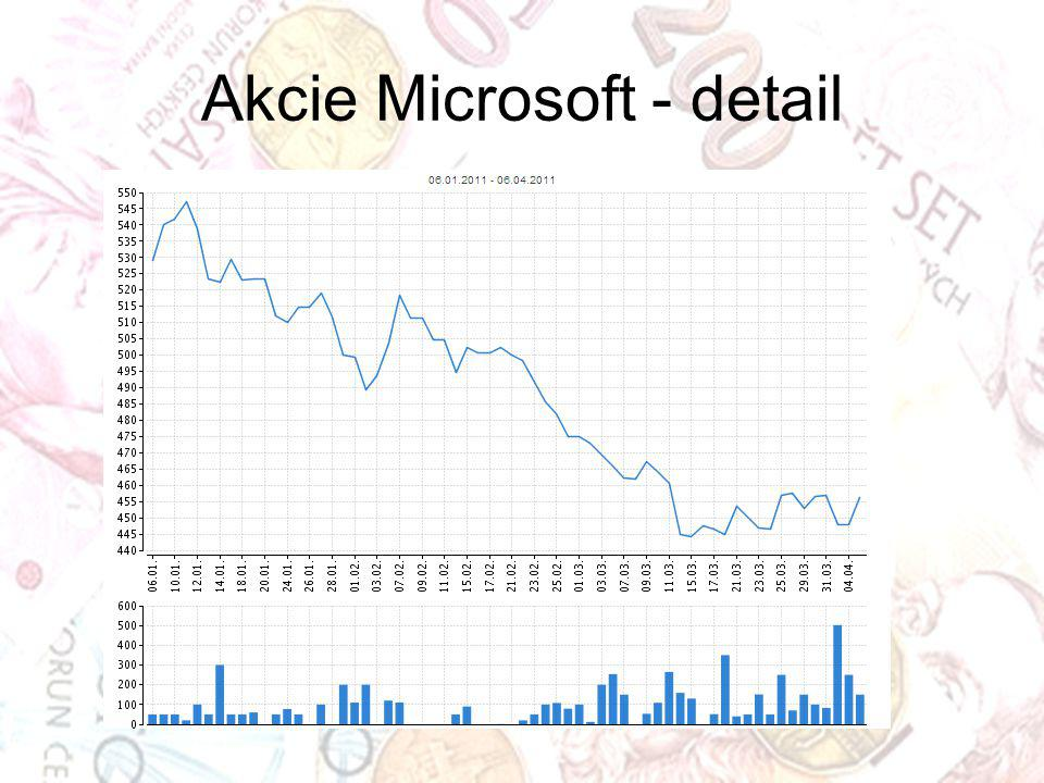 Akcie Microsoft - detail