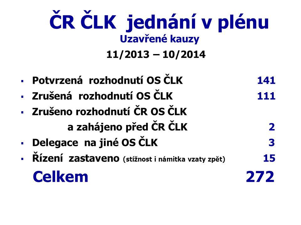 ČR ČLK jednání v plénu Uzavřené kauzy