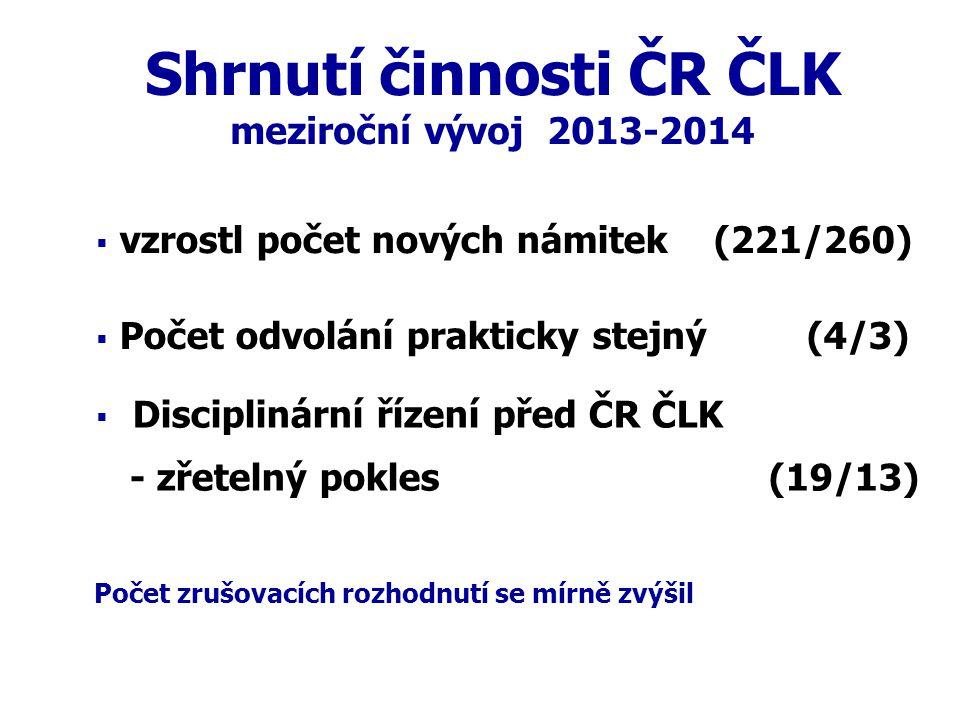 Shrnutí činnosti ČR ČLK meziroční vývoj 2013-2014