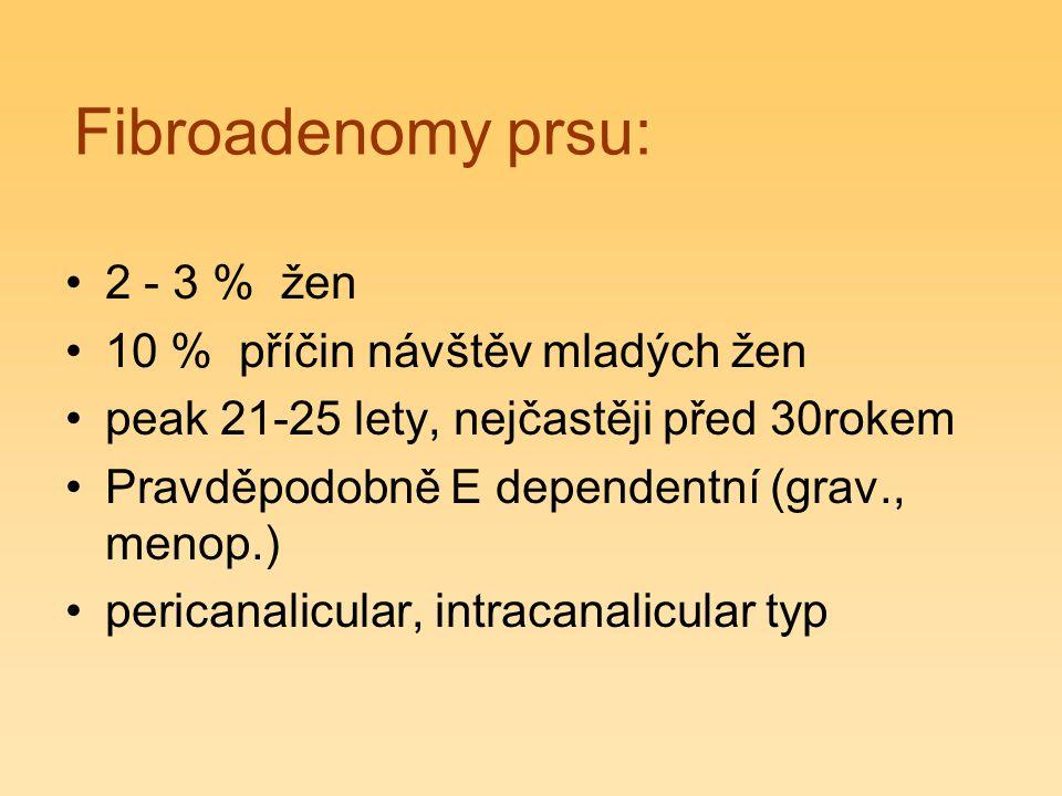 Fibroadenomy prsu: 2 - 3 % žen 10 % příčin návštěv mladých žen