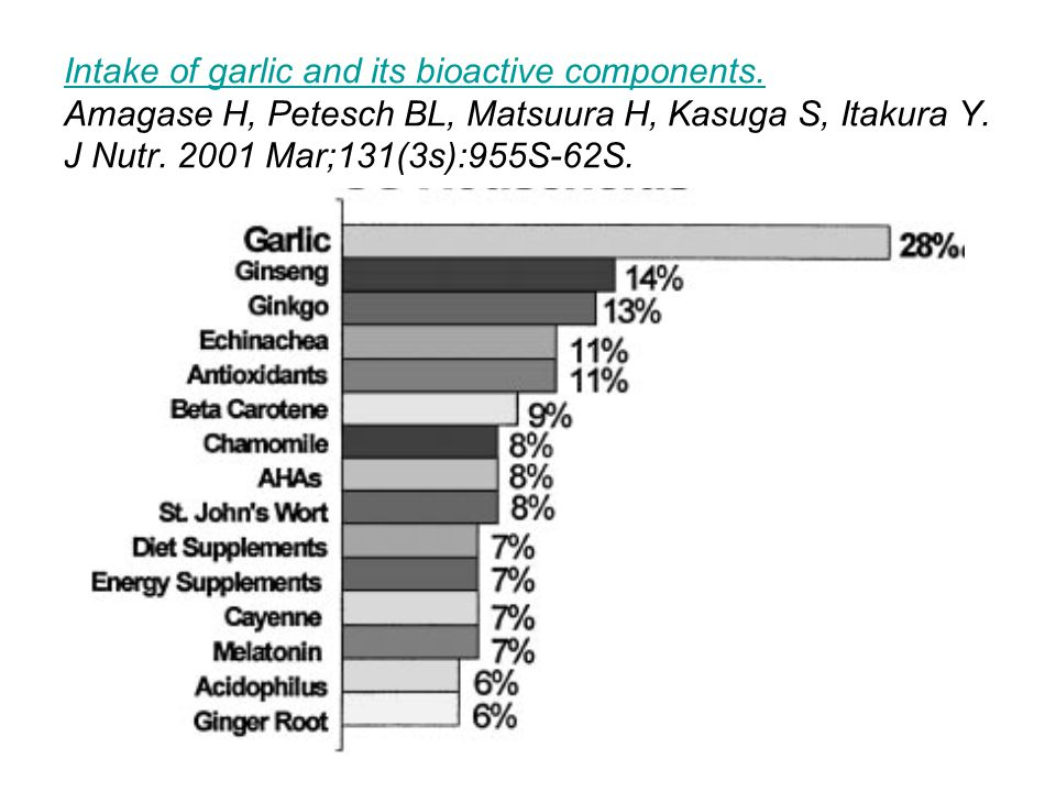 Intake of garlic and its bioactive components
