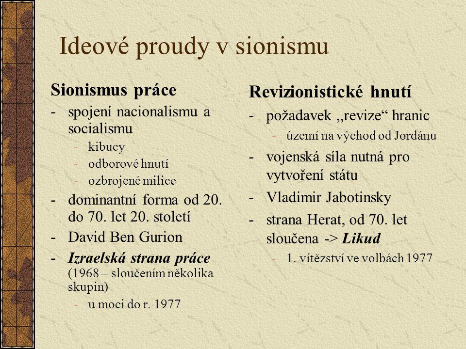 Ideové proudy v sionismu