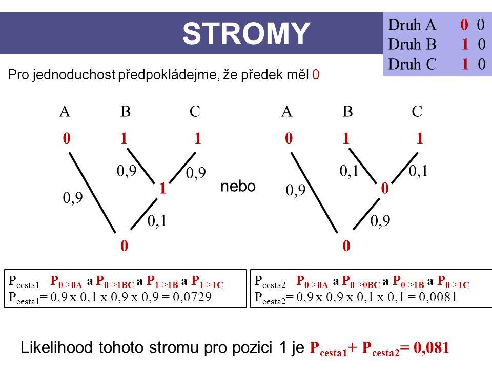 STROMY Druh A 0 0 Druh B 1 0 Druh C 1 0 A B C A B C 0 1 1 0 1 1 0,9