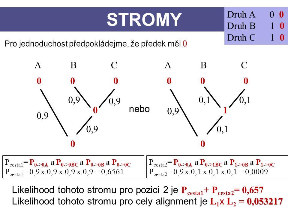STROMY Druh A 0 0 Druh B 1 0 Druh C 1 0 A B C A B C 0 0 0 0 0 0 0,9