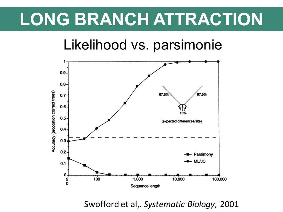 Likelihood vs. parsimonie