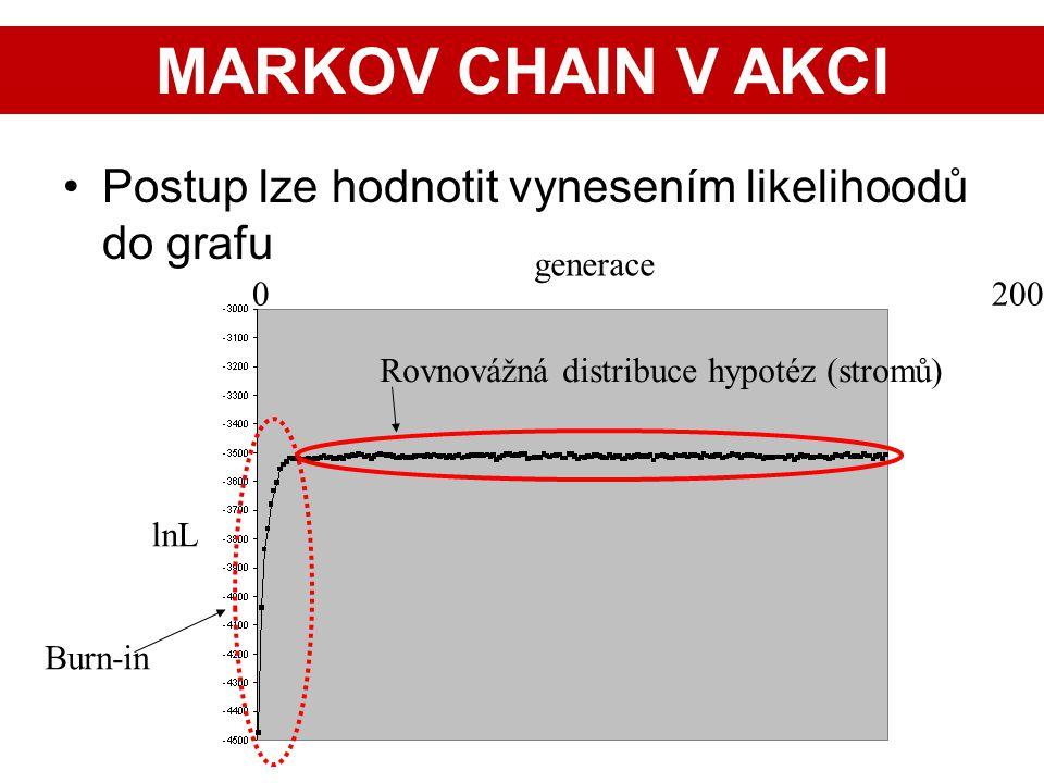 MARKOV CHAIN V AKCI Postup lze hodnotit vynesením likelihoodů do grafu