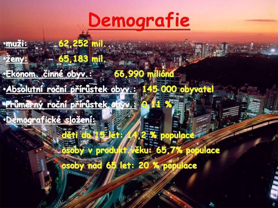 Demografie muži: 62,252 mil. ženy: 65,183 mil.