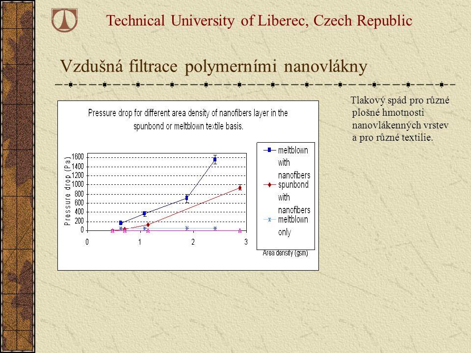 Vzdušná filtrace polymerními nanovlákny