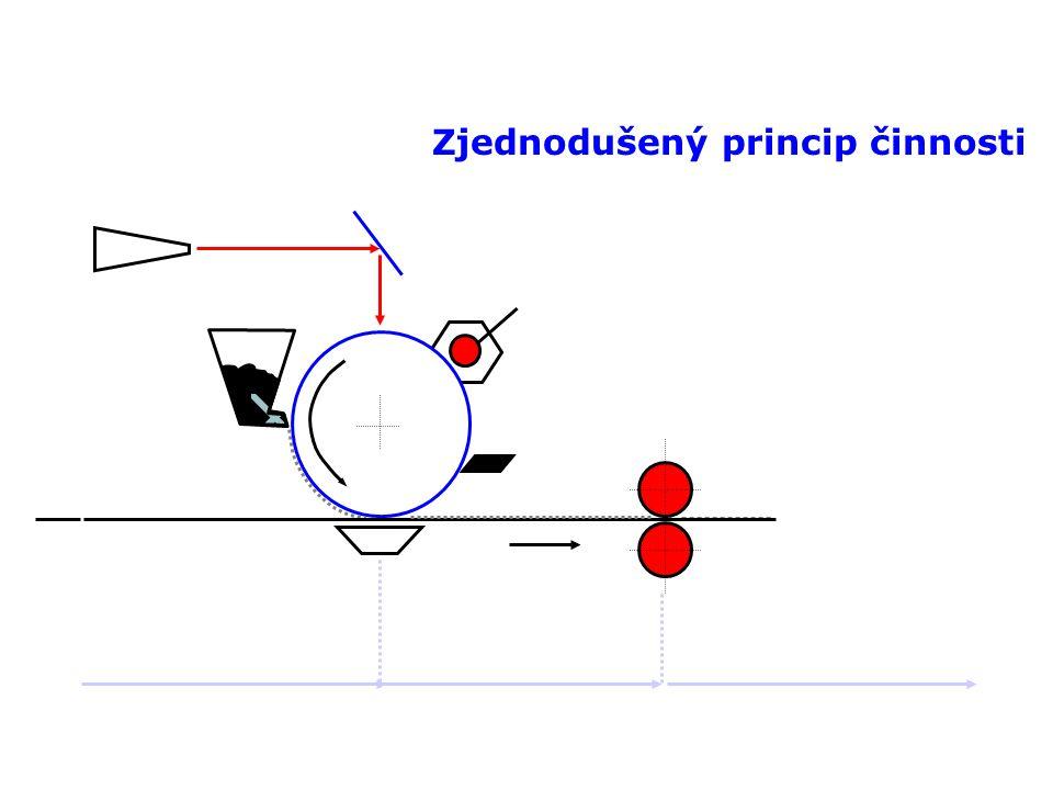 Laserové tiskárny Zjednodušený princip činnosti Laser Rotující zrcadlo