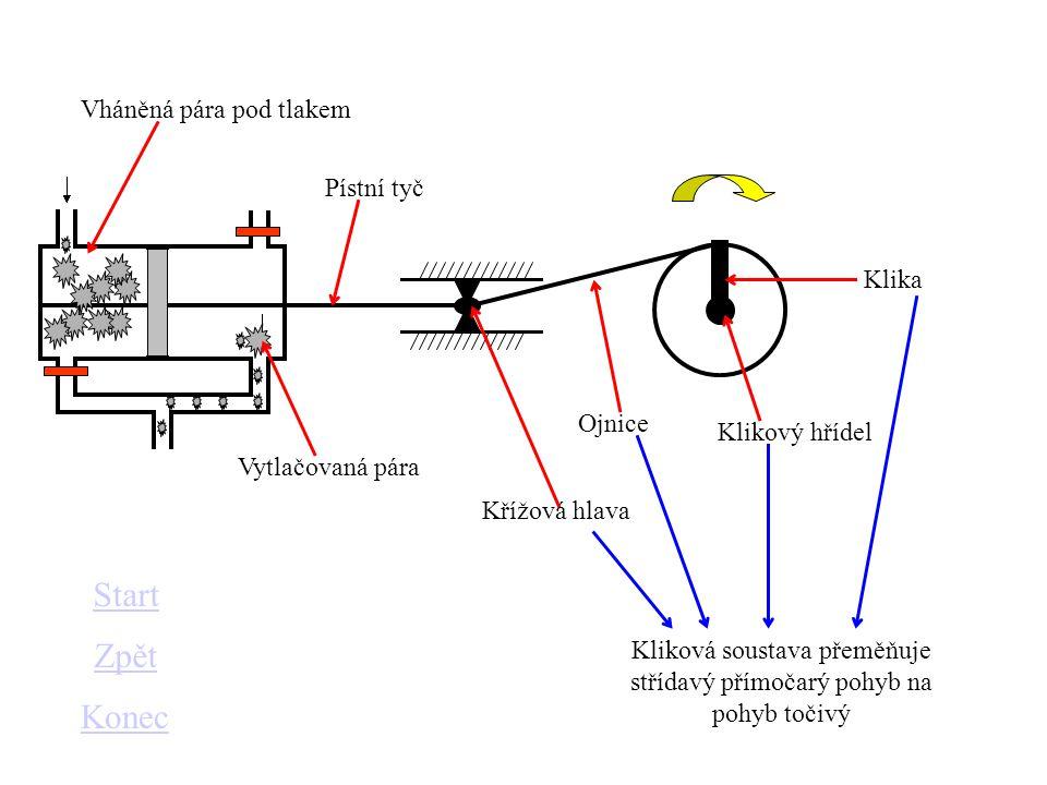 Start Zpět Konec Vháněná pára pod tlakem Pístní tyč Klika Ojnice