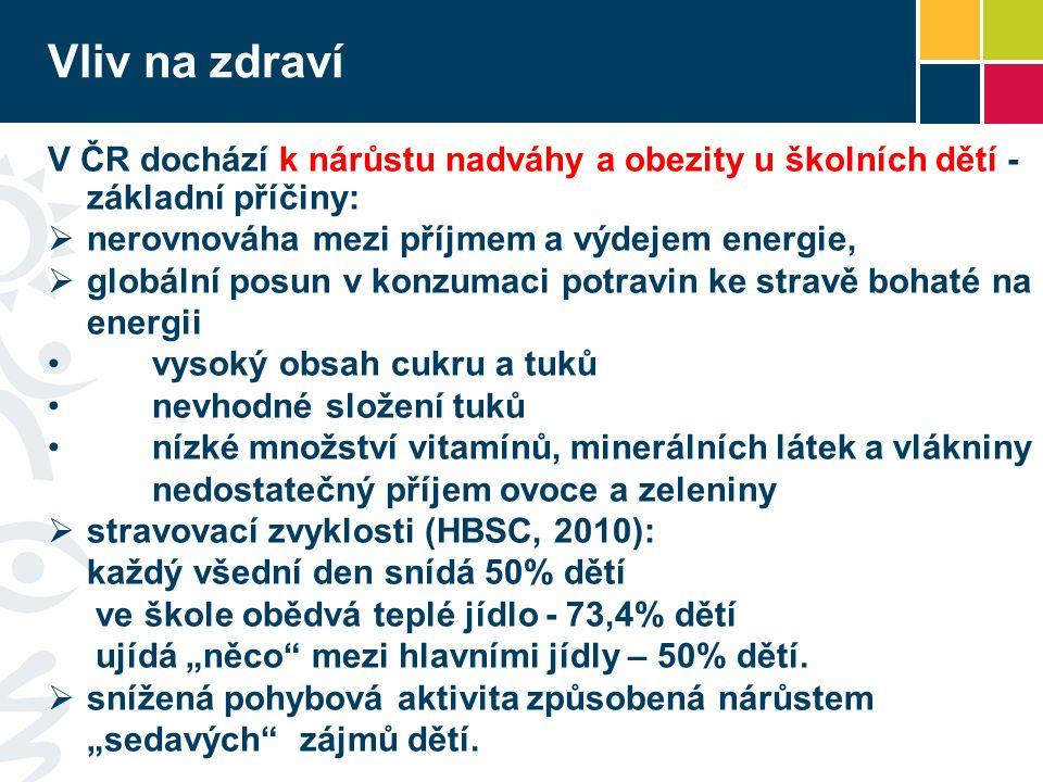 Vliv na zdraví V ČR dochází k nárůstu nadváhy a obezity u školních dětí - základní příčiny: nerovnováha mezi příjmem a výdejem energie,
