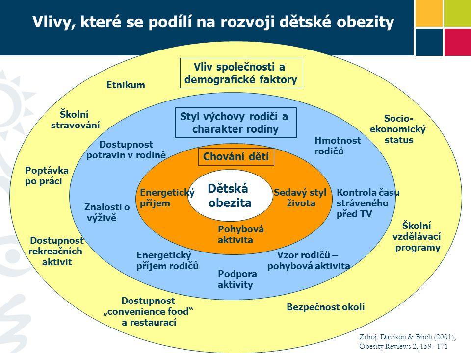 Vlivy, které se podílí na rozvoji dětské obezity