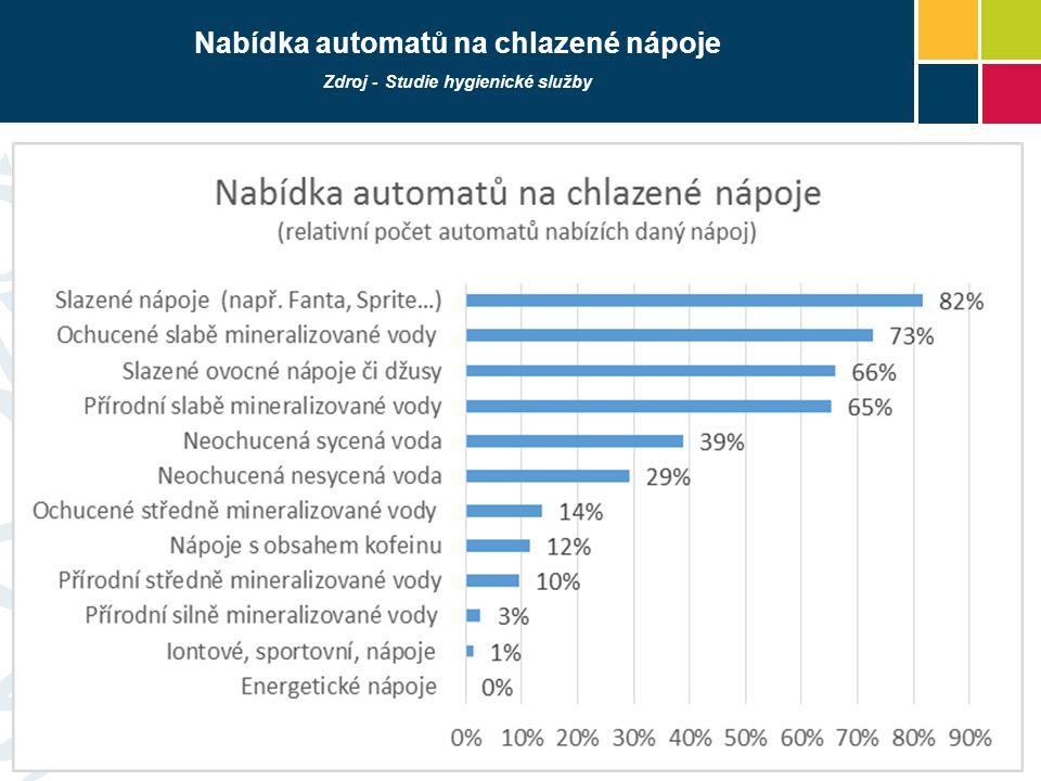 Nabídka automatů na chlazené nápoje Zdroj - Studie hygienické služby