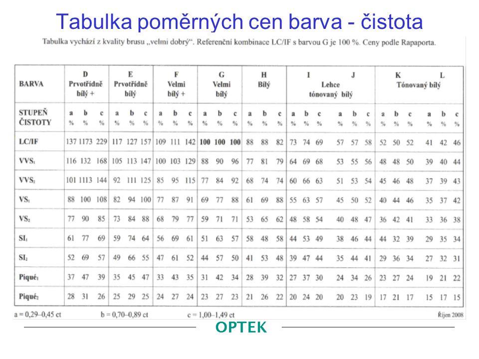 Tabulka poměrných cen barva - čistota