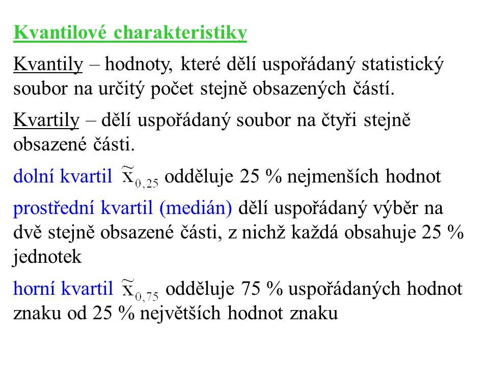 Kvantilové charakteristiky