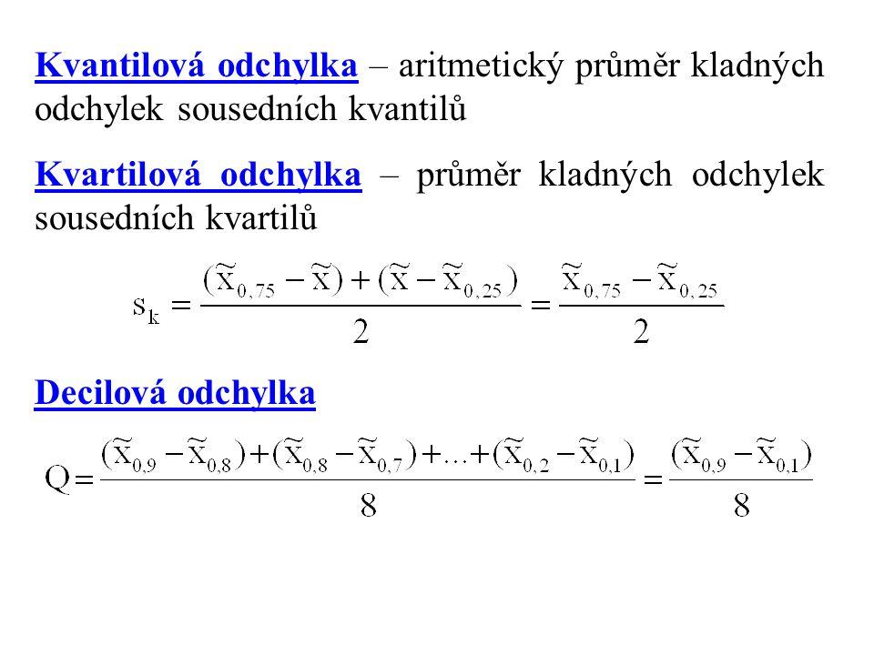 Kvantilová odchylka – aritmetický průměr kladných odchylek sousedních kvantilů