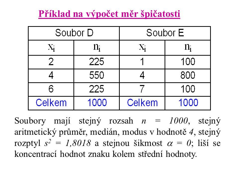 Příklad na výpočet měr špičatosti