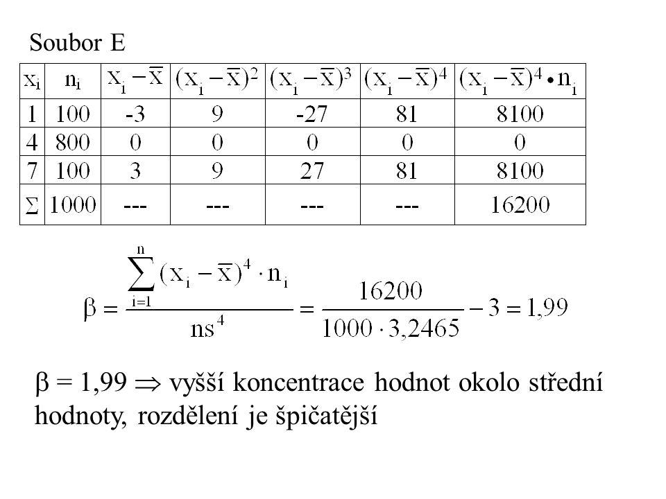 Soubor E  = 1,99  vyšší koncentrace hodnot okolo střední hodnoty, rozdělení je špičatější
