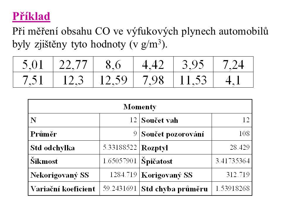 Příklad Při měření obsahu CO ve výfukových plynech automobilů byly zjištěny tyto hodnoty (v g/m3).