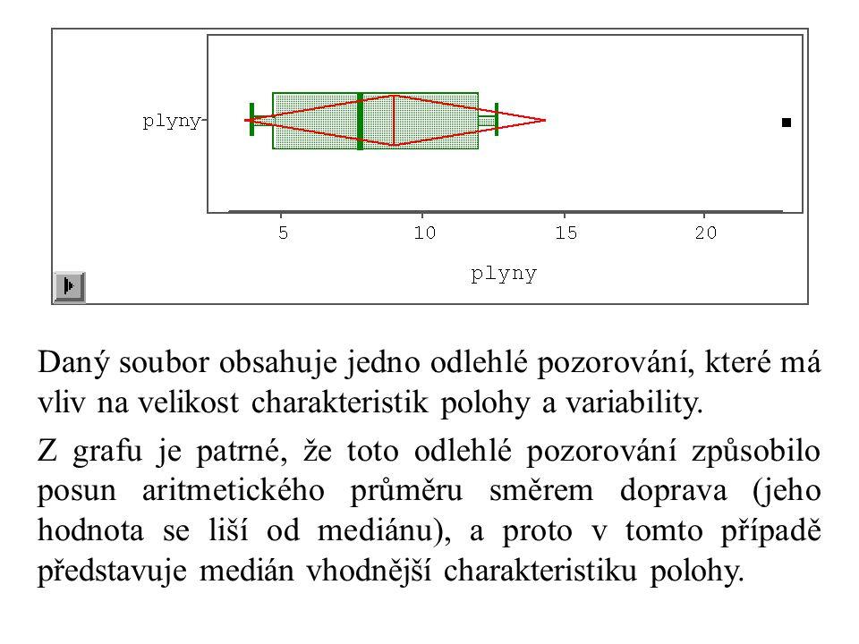 Daný soubor obsahuje jedno odlehlé pozorování, které má vliv na velikost charakteristik polohy a variability.